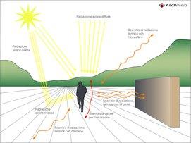 Bioclimatica