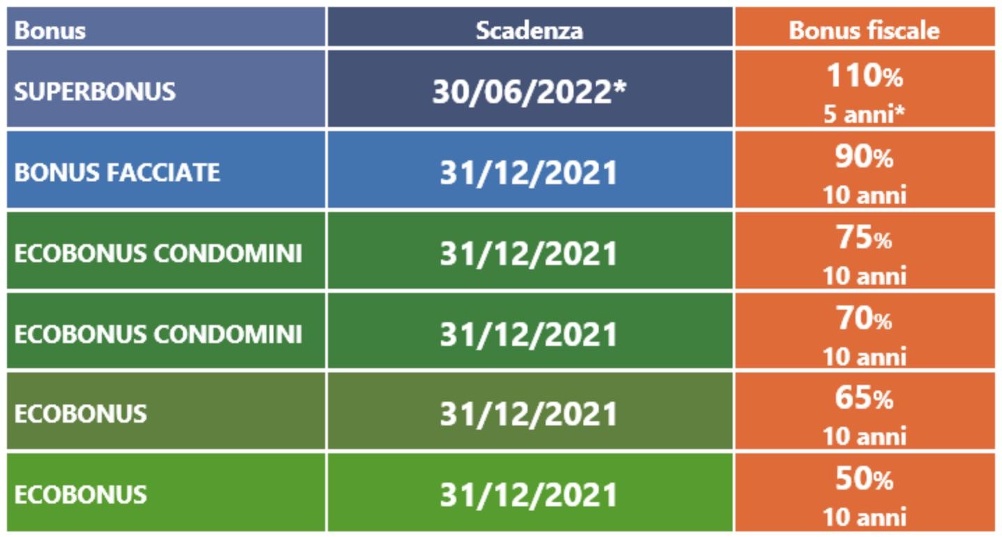 scadenze 2021 per superbonus ecobonus e bonus facciate