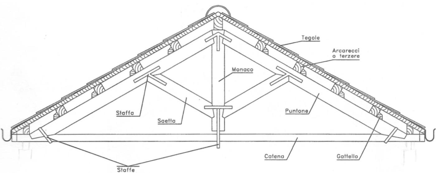 Capriata Palladiana