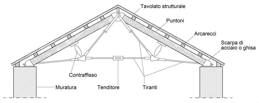 Schema di capriata Polonceau